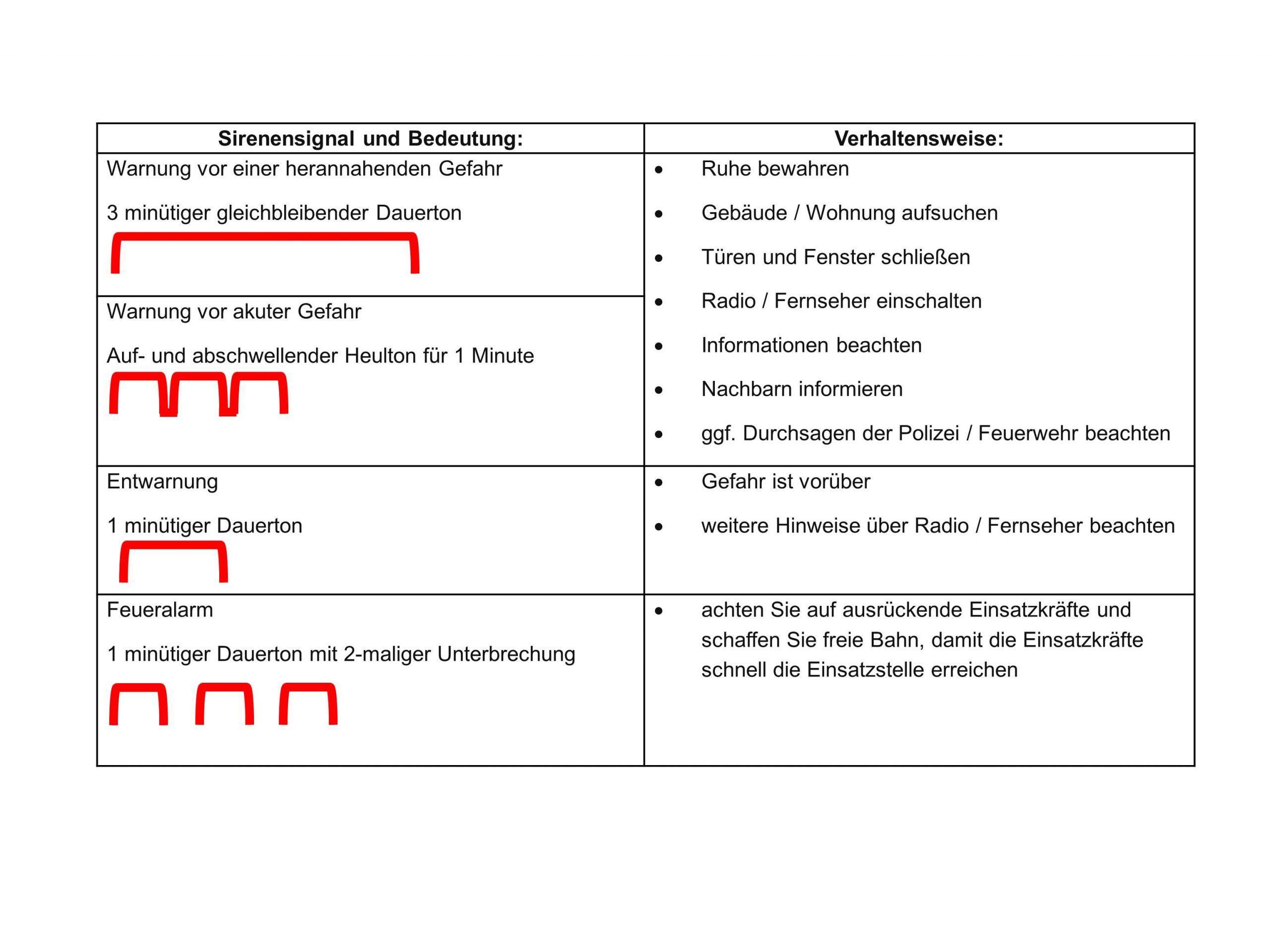 Bundesweiter Warntag: Bedeutung der Sirenensignale